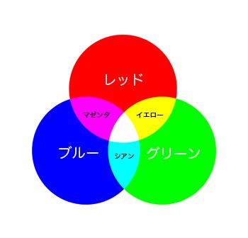 01-3加法混色